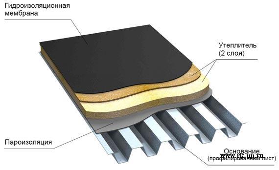 Общая схема устройства эксплуатируемой кровли.